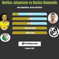 Mattias Johansson vs Kostas Giannoulis h2h player stats