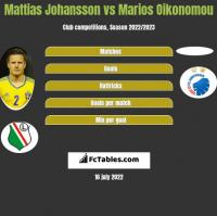 Mattias Johansson vs Marios Oikonomou h2h player stats