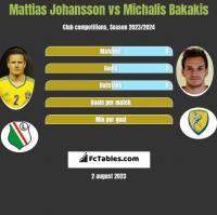 Mattias Johansson vs Michalis Bakakis h2h player stats