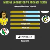 Mattias Johansson vs Mickael Tirpan h2h player stats