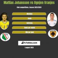 Mattias Johansson vs Ognjen Vranjes h2h player stats