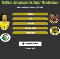 Mattias Johansson vs Omar Elabdellaoui h2h player stats