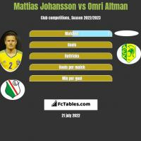 Mattias Johansson vs Omri Altman h2h player stats