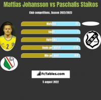 Mattias Johansson vs Paschalis Staikos h2h player stats