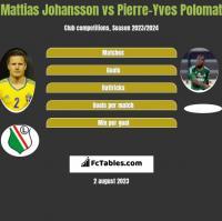 Mattias Johansson vs Pierre-Yves Polomat h2h player stats
