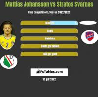 Mattias Johansson vs Stratos Svarnas h2h player stats
