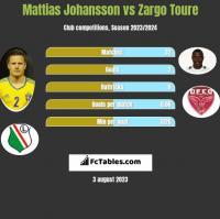 Mattias Johansson vs Zargo Toure h2h player stats