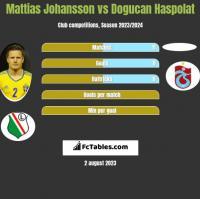 Mattias Johansson vs Dogucan Haspolat h2h player stats