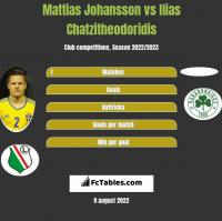 Mattias Johansson vs Ilias Chatzitheodoridis h2h player stats