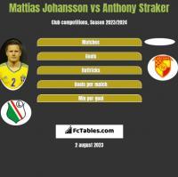 Mattias Johansson vs Anthony Straker h2h player stats