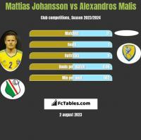 Mattias Johansson vs Alexandros Malis h2h player stats