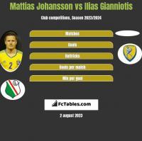 Mattias Johansson vs Ilias Gianniotis h2h player stats