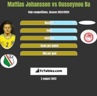 Mattias Johansson vs Ousseynou Ba h2h player stats