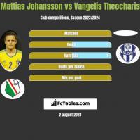 Mattias Johansson vs Vangelis Theocharis h2h player stats