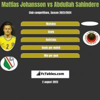 Mattias Johansson vs Abdullah Sahindere h2h player stats