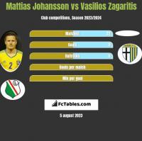 Mattias Johansson vs Vasilios Zagaritis h2h player stats