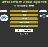 Mattias Mostroem vs Mads Reginiussen h2h player stats