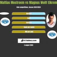 Mattias Mostroem vs Magnus Wolff Eikrem h2h player stats
