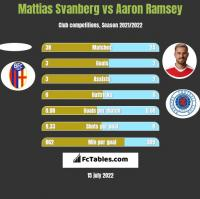 Mattias Svanberg vs Aaron Ramsey h2h player stats