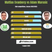 Mattias Svanberg vs Adam Marusic h2h player stats