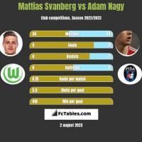 Mattias Svanberg vs Adam Nagy h2h player stats