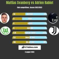 Mattias Svanberg vs Adrien Rabiot h2h player stats