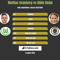 Mattias Svanberg vs Albin Ekdal h2h player stats