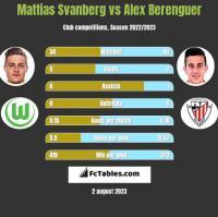 Mattias Svanberg vs Alex Berenguer h2h player stats