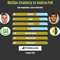 Mattias Svanberg vs Andrea Poli h2h player stats