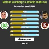 Mattias Svanberg vs Antonio Candreva h2h player stats