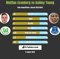 Mattias Svanberg vs Ashley Young h2h player stats