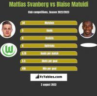 Mattias Svanberg vs Blaise Matuidi h2h player stats