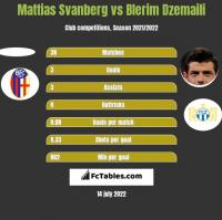 Mattias Svanberg vs Blerim Dzemaili h2h player stats