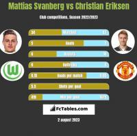 Mattias Svanberg vs Christian Eriksen h2h player stats