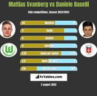 Mattias Svanberg vs Daniele Baselli h2h player stats