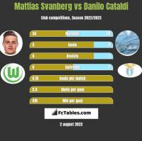 Mattias Svanberg vs Danilo Cataldi h2h player stats