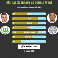 Mattias Svanberg vs Dennis Praet h2h player stats