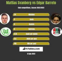 Mattias Svanberg vs Edgar Barreto h2h player stats
