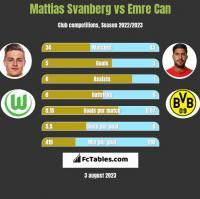 Mattias Svanberg vs Emre Can h2h player stats