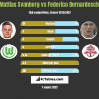 Mattias Svanberg vs Federico Bernardeschi h2h player stats