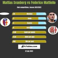 Mattias Svanberg vs Federico Mattiello h2h player stats