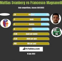 Mattias Svanberg vs Francesco Magnanelli h2h player stats