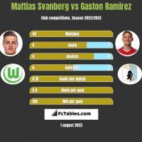 Mattias Svanberg vs Gaston Ramirez h2h player stats