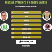 Mattias Svanberg vs Jakub Jankto h2h player stats