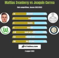 Mattias Svanberg vs Joaquin Correa h2h player stats
