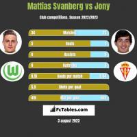 Mattias Svanberg vs Jony h2h player stats