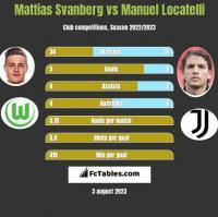 Mattias Svanberg vs Manuel Locatelli h2h player stats
