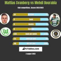 Mattias Svanberg vs Mehdi Bourabia h2h player stats