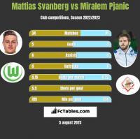 Mattias Svanberg vs Miralem Pjanić h2h player stats