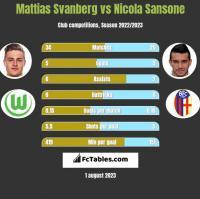 Mattias Svanberg vs Nicola Sansone h2h player stats